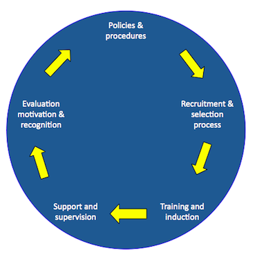 Graph of the Volunteer Management cycle
